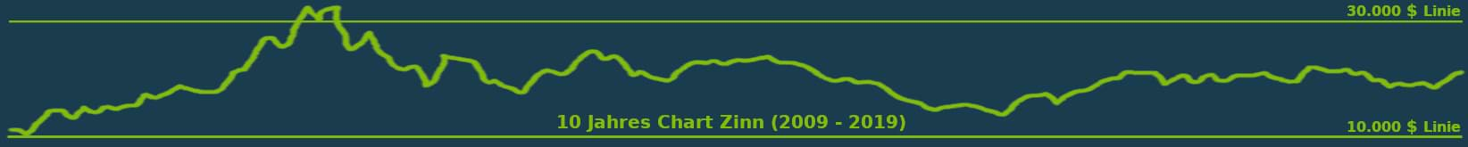 zinn 10 Jahres Kurs chart